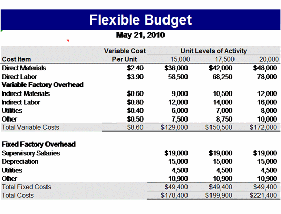 Easy To Use And Flexible Budget Template Budget Templates Ready