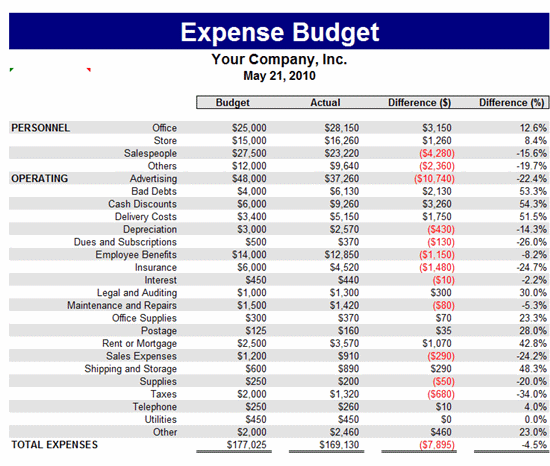 Expense Budget Template | Budget Templates | Ready-Made Office ...